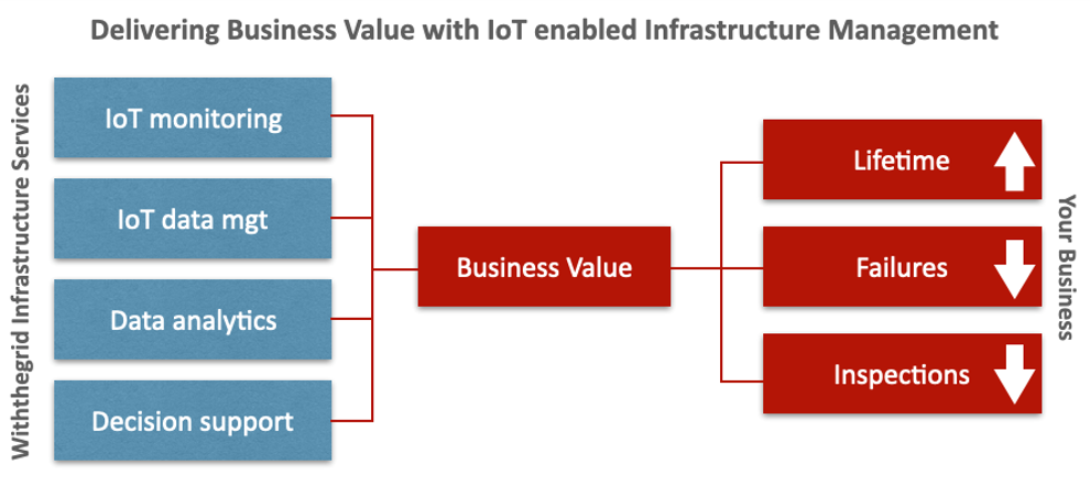 Business value driver with IoT enabled infrastructure management