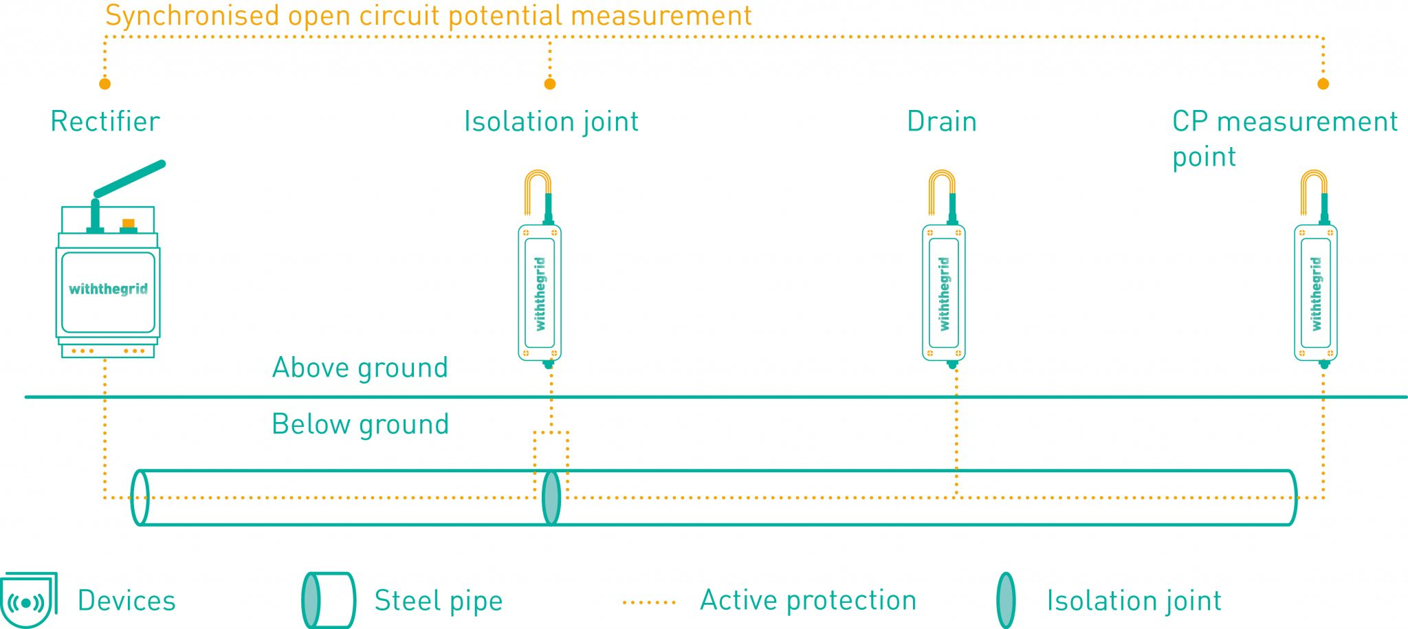 Withthegrid cathodic protection overview