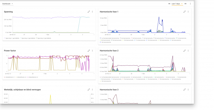Withthegrid PQ graphs overview